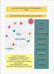 Plan de rotation - Petit Mandala 2016